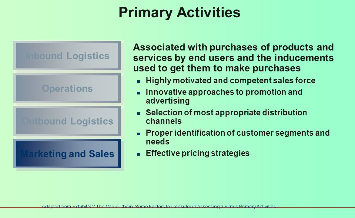 Primary Activities Inbound Logistics.