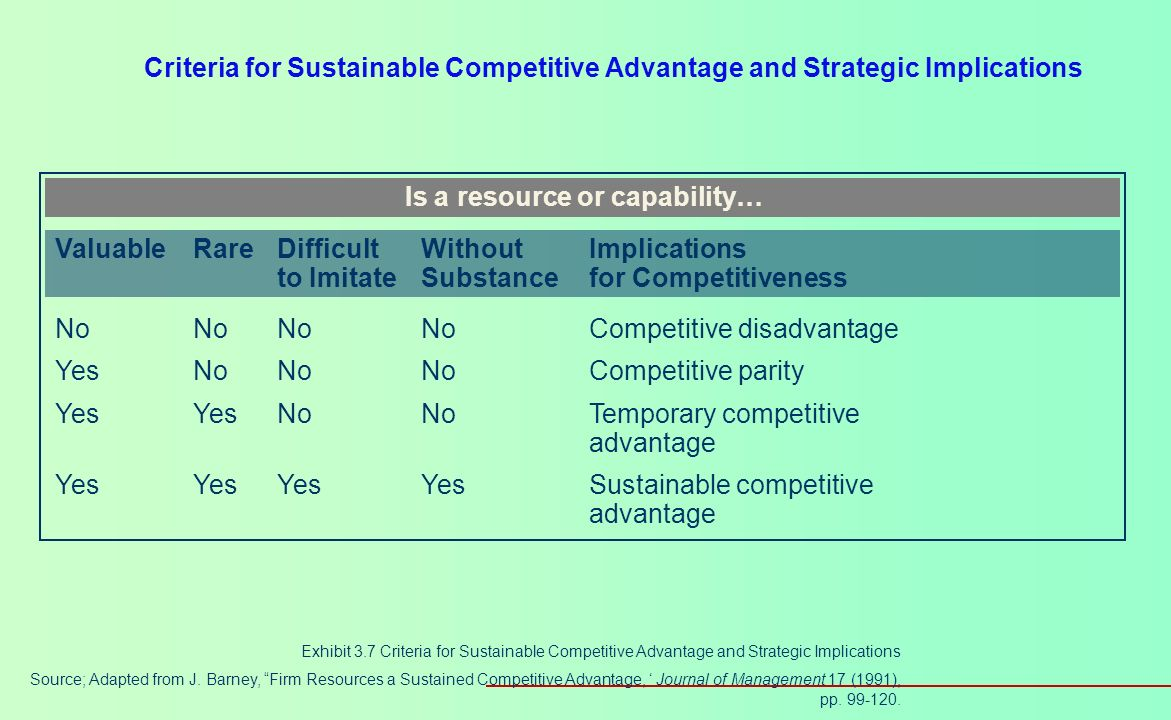Is a resource or capability…
