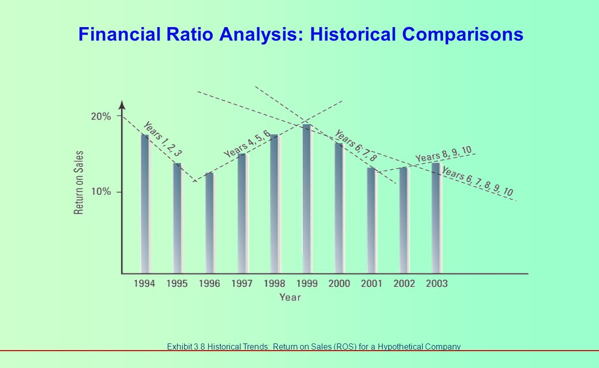 Financial Ratio Analysis: Historical Comparisons