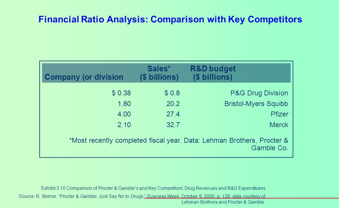 Financial Ratio Analysis: Comparison with Key Competitors