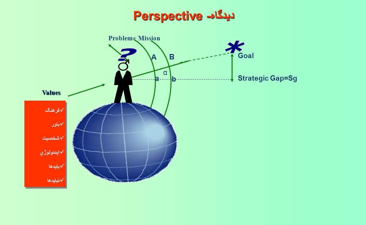 * ديدگاه-Perspective A B α a b Goal Strategic Gap=Sg
