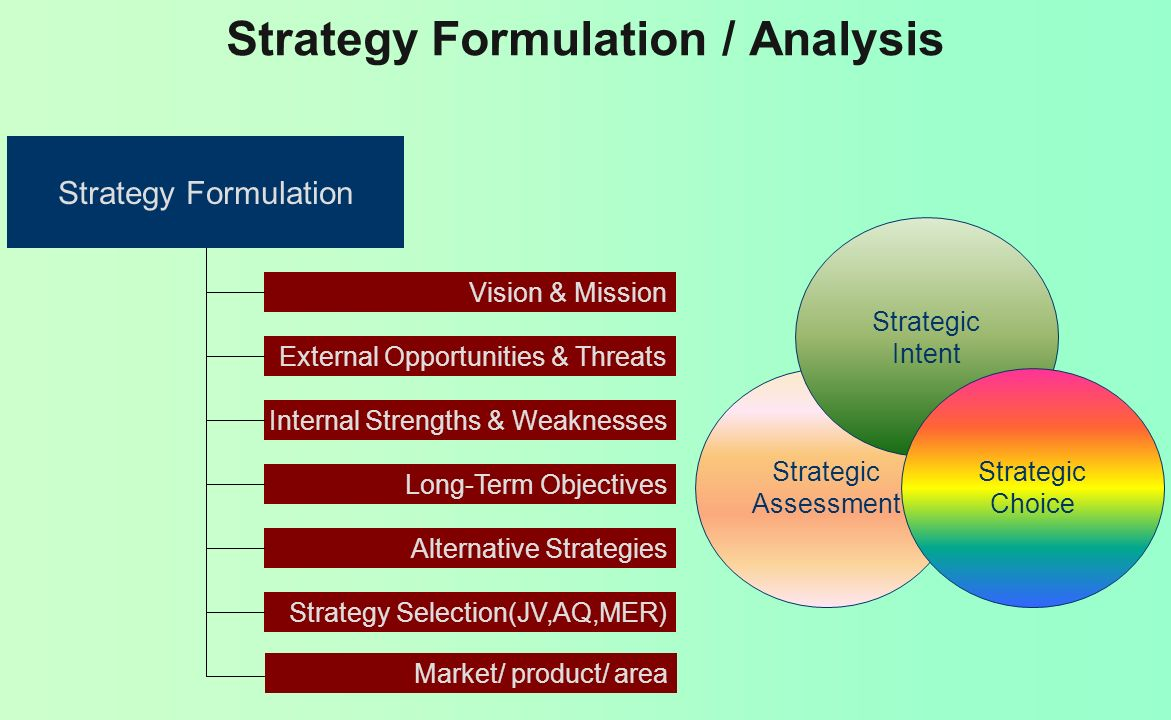 Strategy Formulation / Analysis