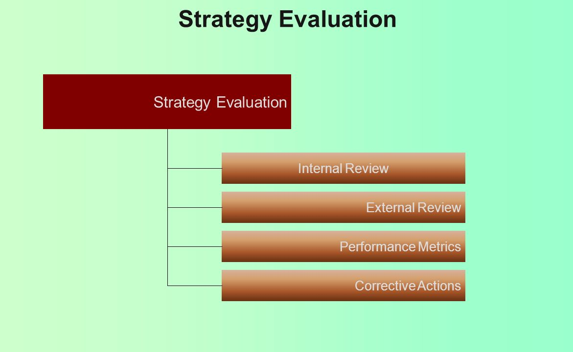 Strategy Evaluation Strategy Evaluation Internal Review