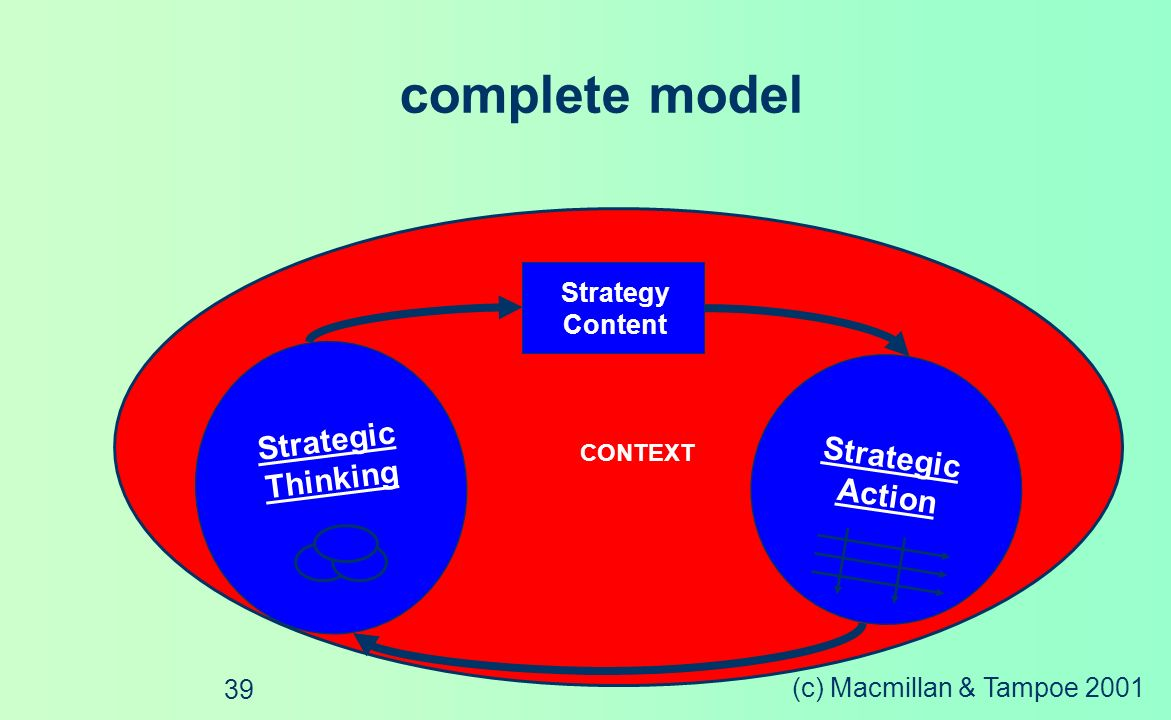 complete model Strategic Strategic Thinking Action Strategy Content