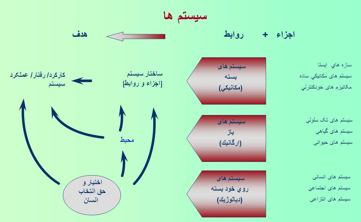 سيستم ها اجزاء + روابط هدف سيستم های بسته ساختار سيستم
