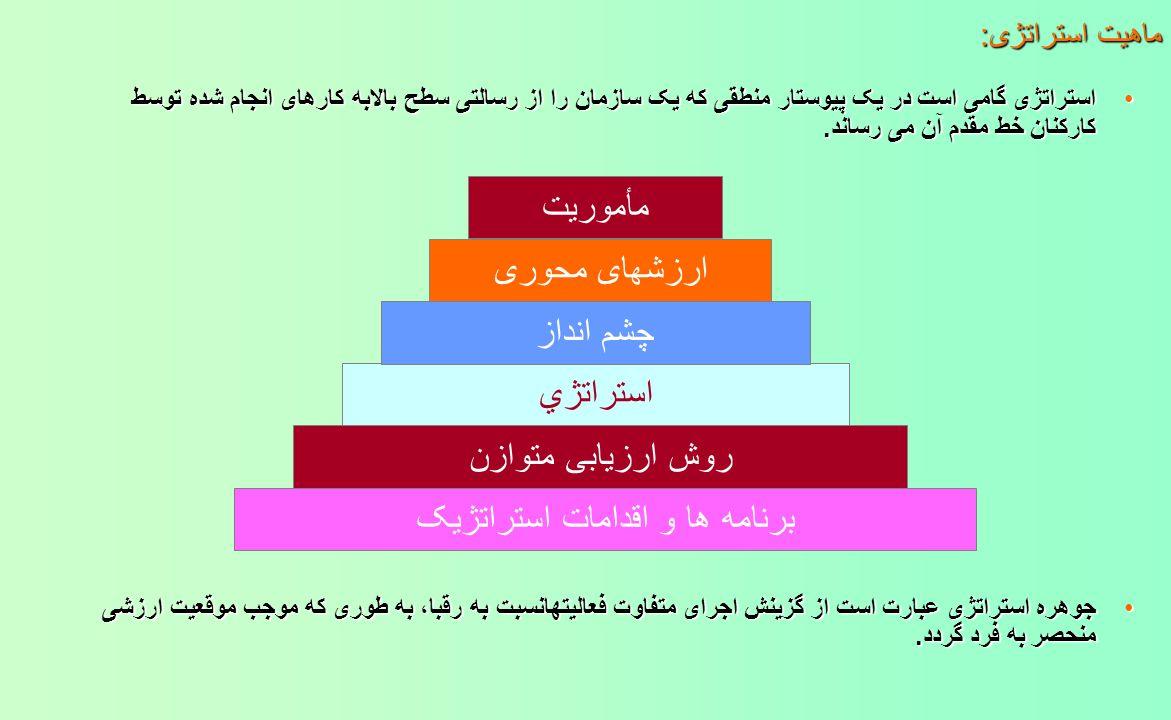 برنامه ها و اقدامات استراتژیک