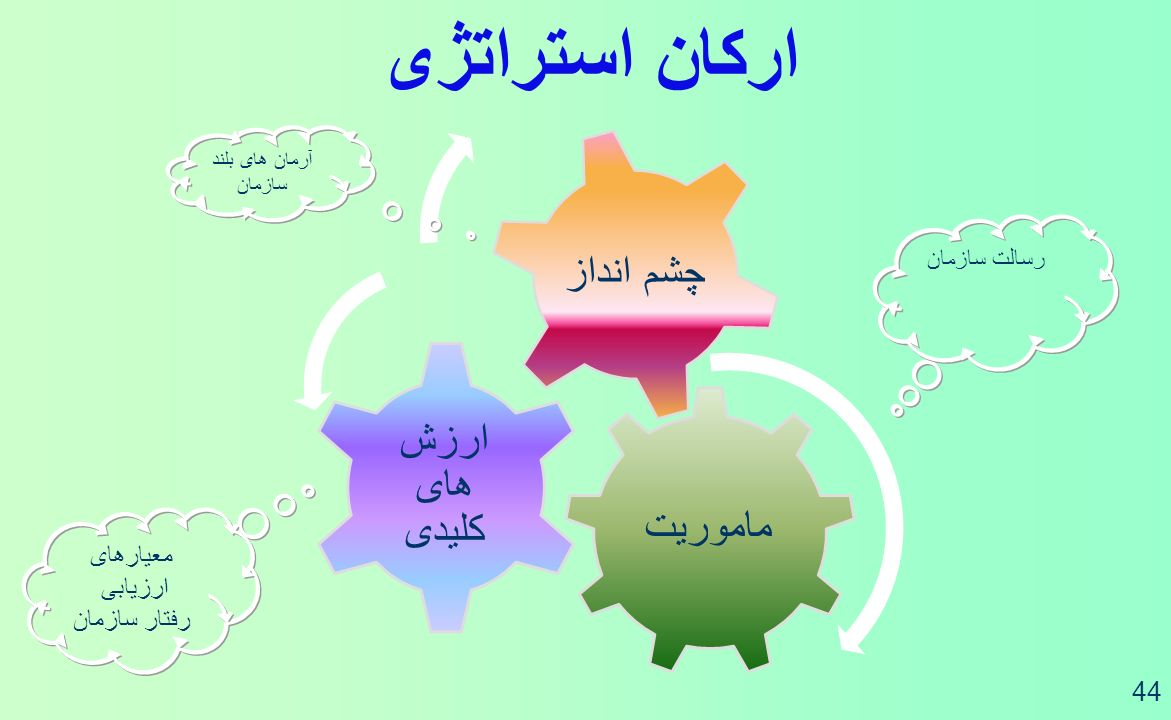 ارکان استراتژی معیارهای ارزیابی رفتار سازمان رسالت سازمان