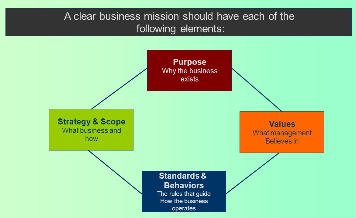 A clear business mission should have each of the