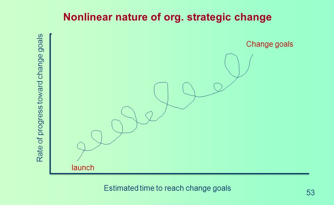 Nonlinear nature of org. strategic change