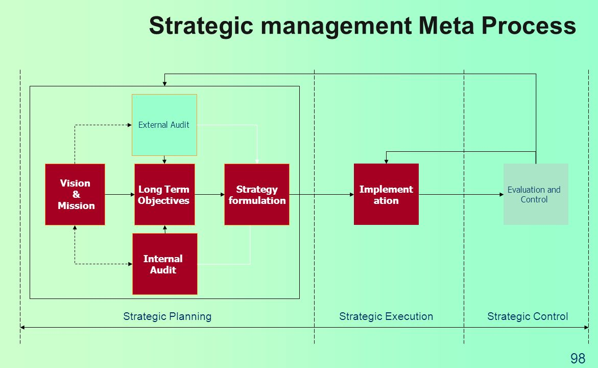 Strategic management Meta Process