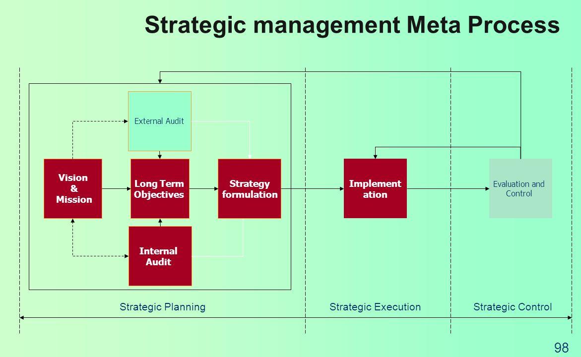 Strategic management Meta Process
