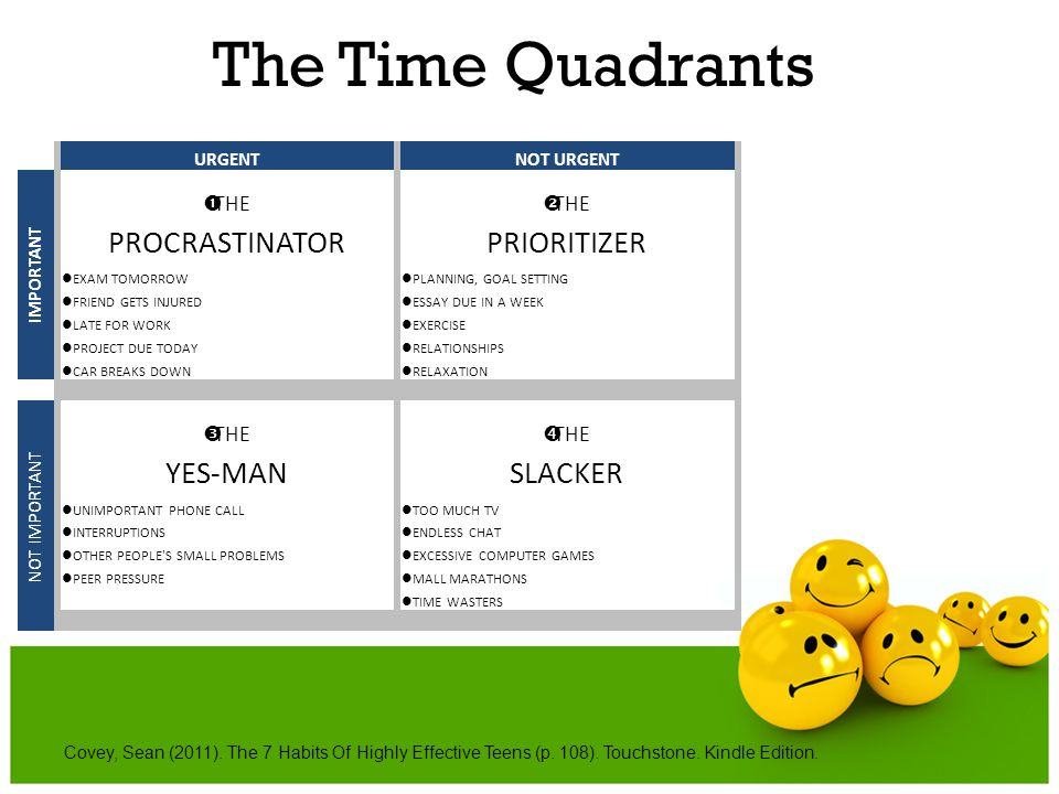 The Time Quadrants PROCRASTINATOR PRIORITIZER YES-MAN SLACKER ŒTHE