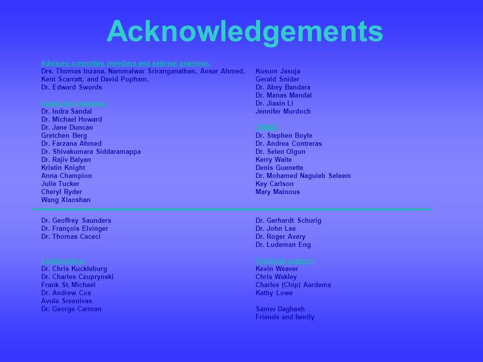Acknowledgements Kusum Jasuja Gerald Snider Dr. Abey Bandara