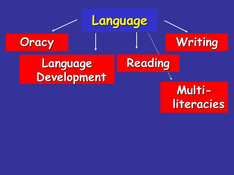 Language Oracy Writing Language Development Reading Multi-literacies