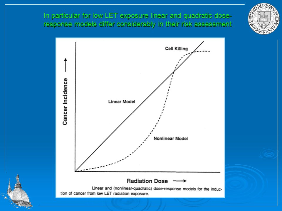 In particular for low LET exposure linear and quadratic dose-response models differ considerably in their risk assessment