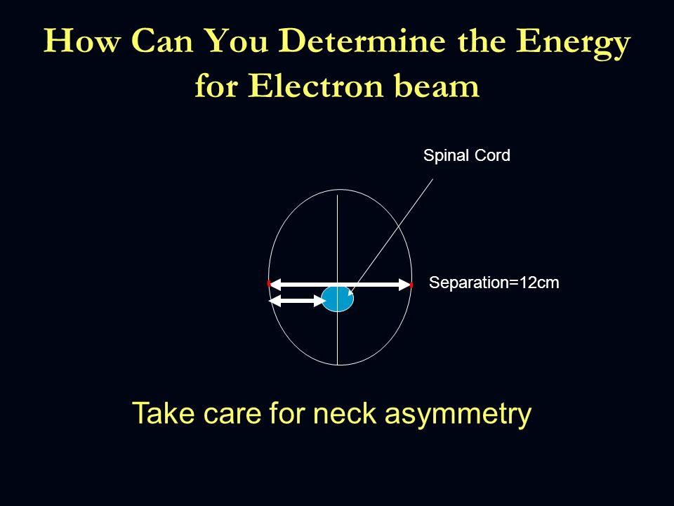 How Can You Determine the Energy for Electron beam