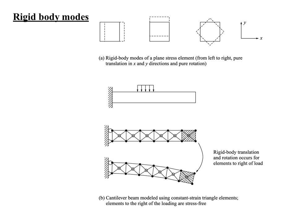 Rigid body modes