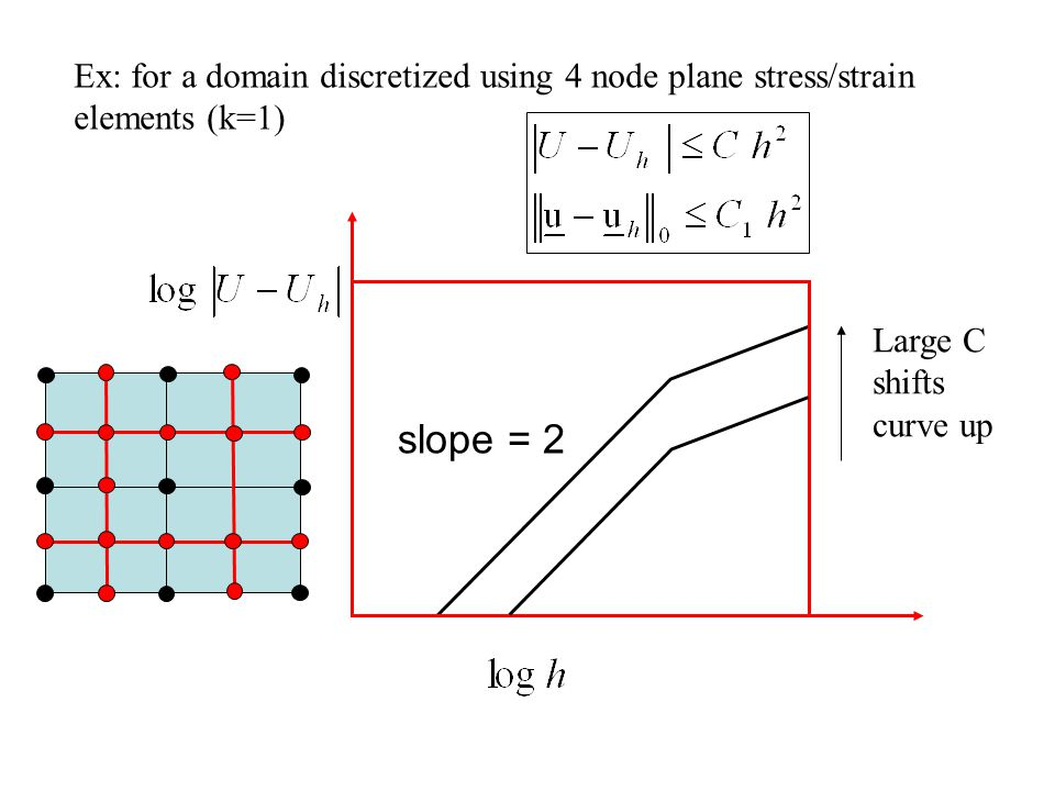 Ex: for a domain discretized using 4 node plane stress/strain elements (k=1)