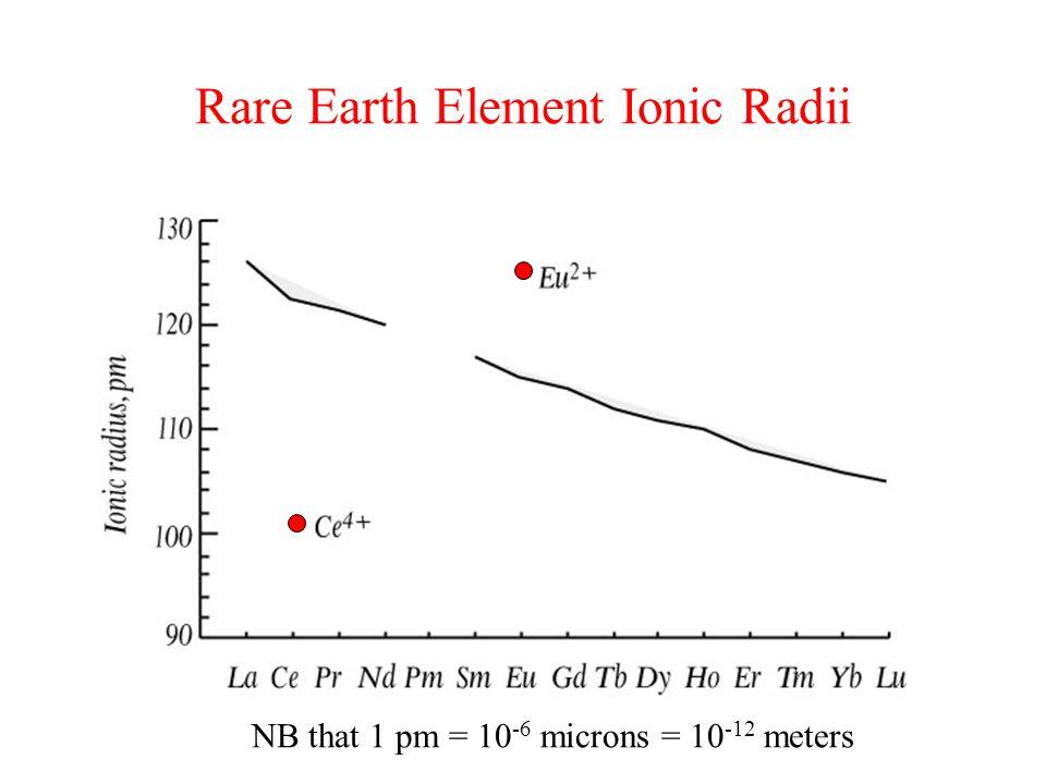 Rare Earth Element Ionic Radii