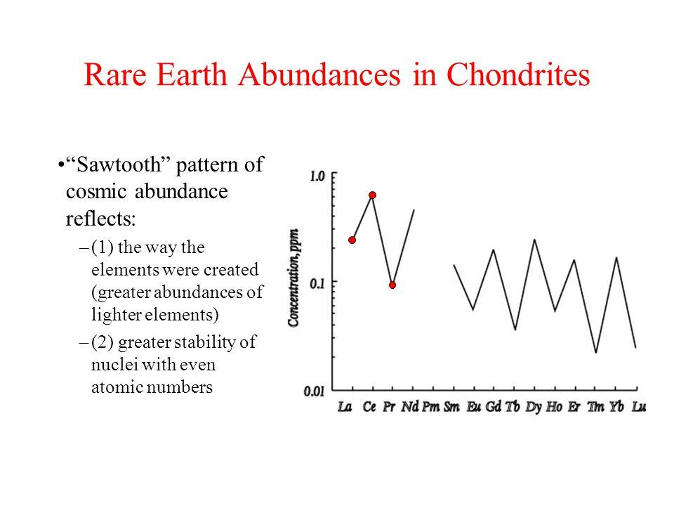 Rare Earth Abundances in Chondrites