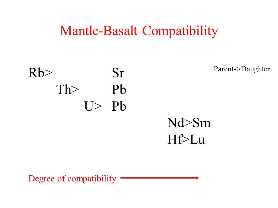 Mantle-Basalt Compatibility