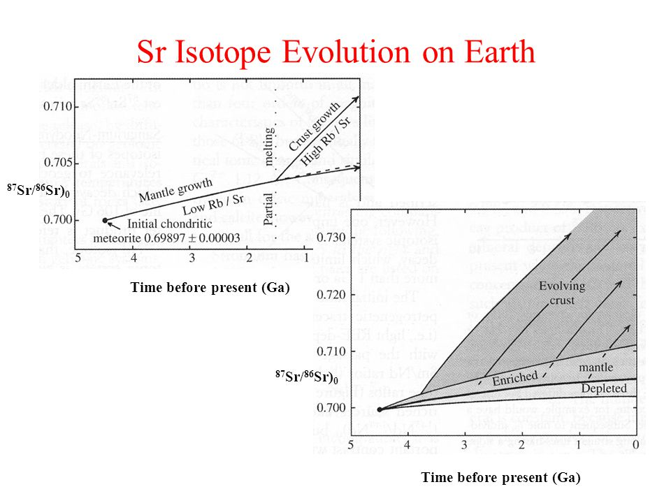 Sr Isotope Evolution on Earth