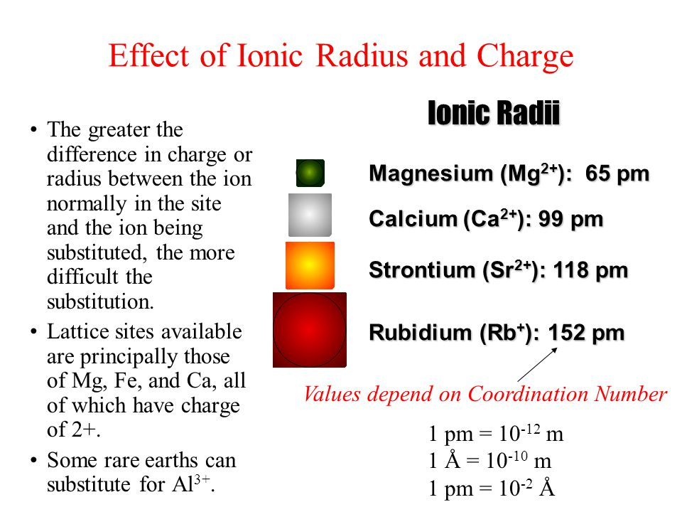 Effect of Ionic Radius and Charge