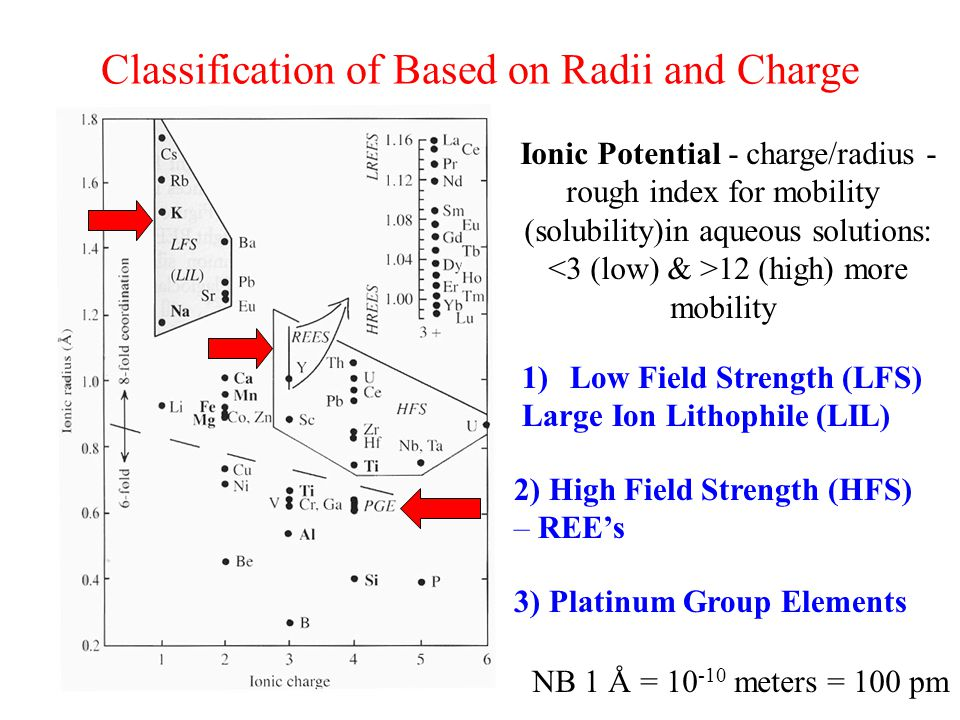 Classification of Based on Radii and Charge