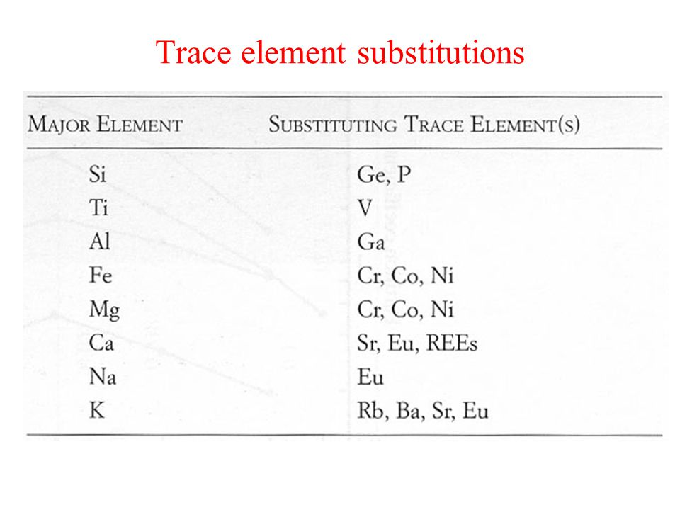 Trace element substitutions