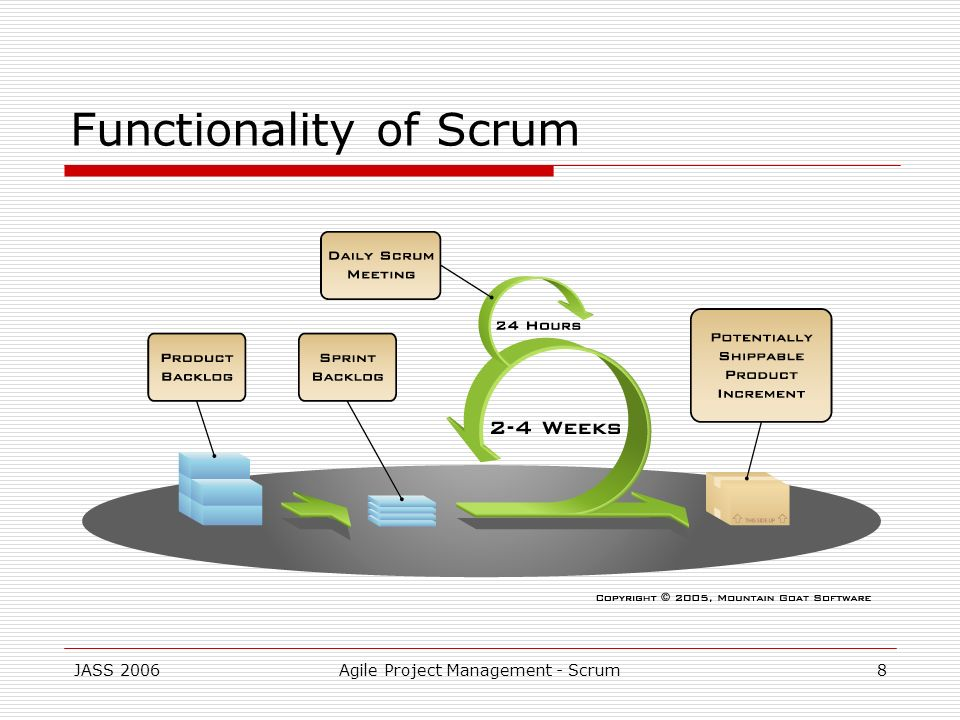 Functionality of Scrum