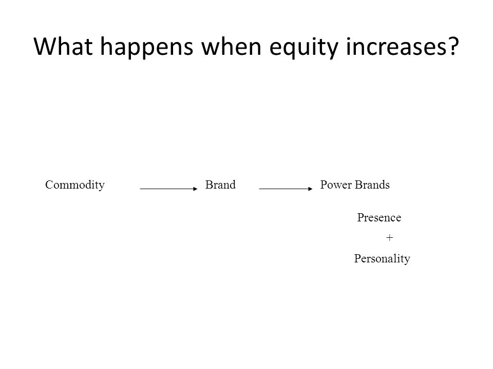What happens when equity increases