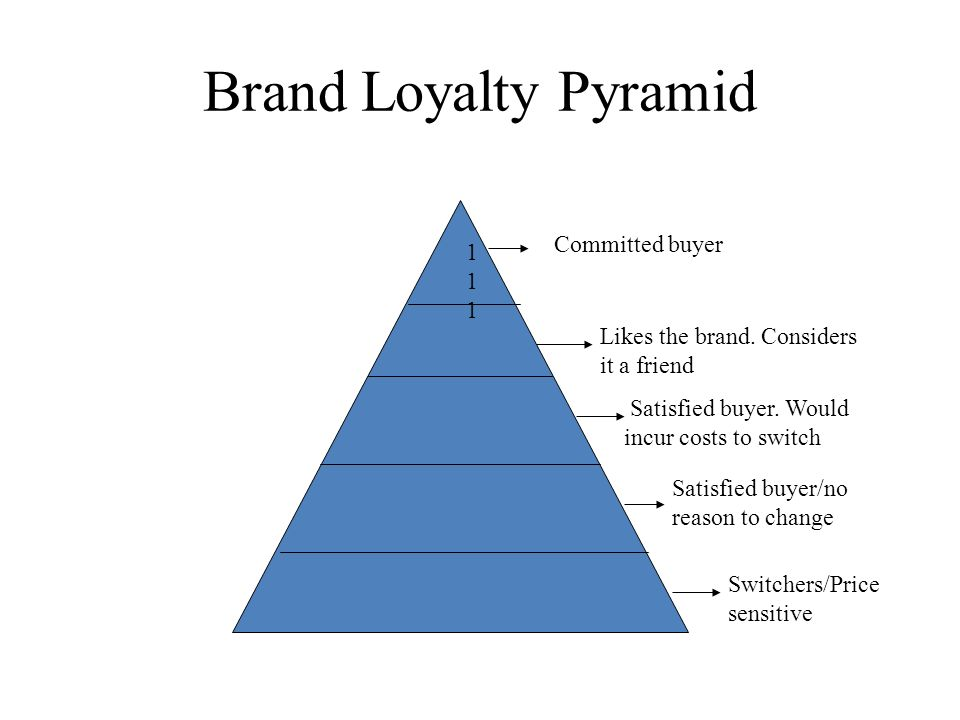 Brand Loyalty Pyramid Committed buyer 111 Likes the brand. Considers