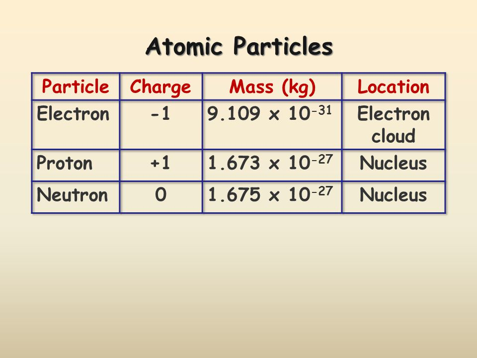 Atomic Particles Particle Charge Mass (kg) Location Electron -1