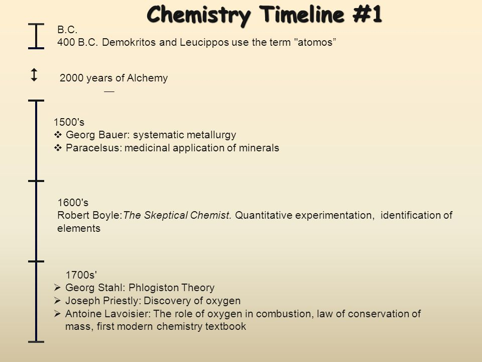 Chemistry Timeline #1  2000 years of Alchemy B.C.