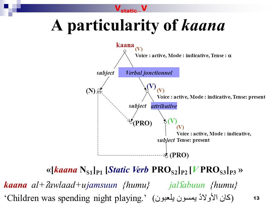 A particularity of kaana