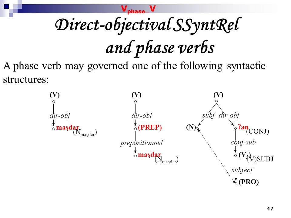 Direct-objectival SSyntRel and phase verbs