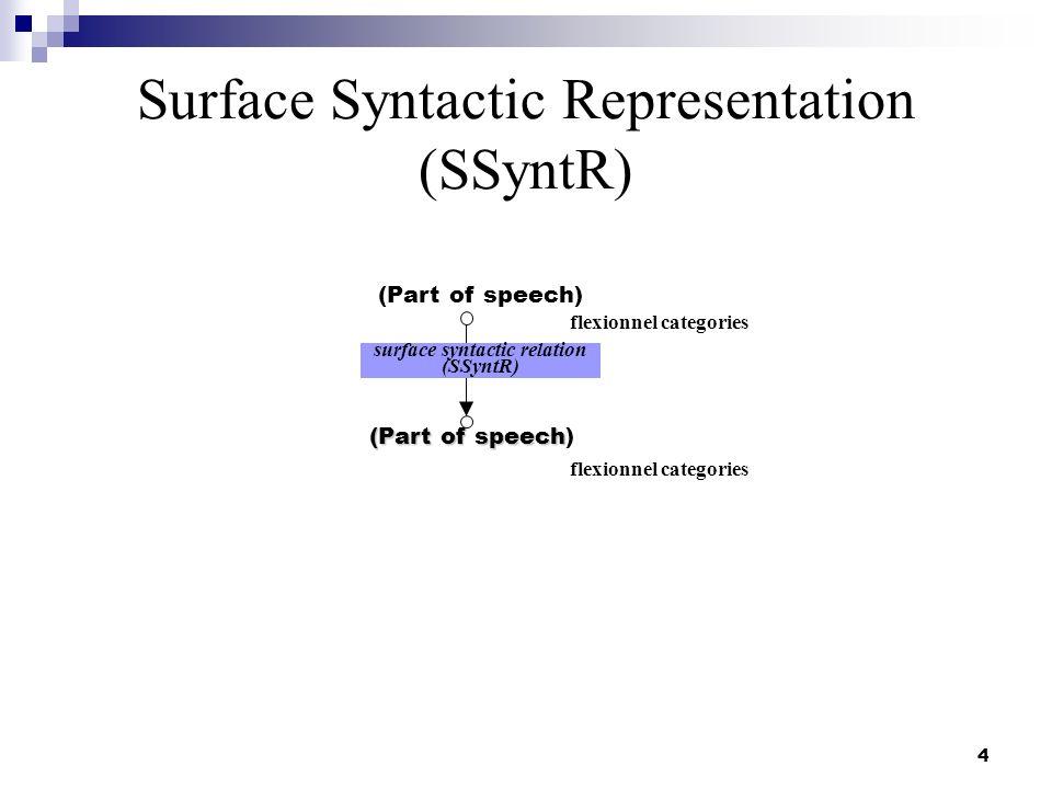 Surface Syntactic Representation (SSyntR)