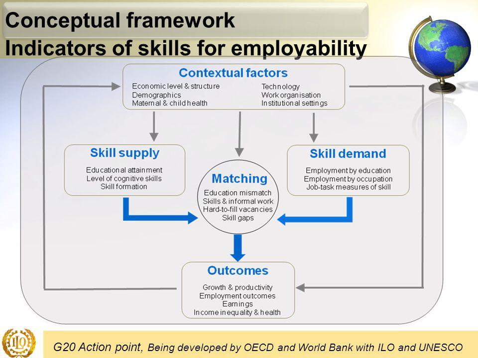 Indicators of skills for employability