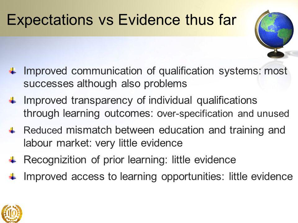 Expectations vs Evidence thus far