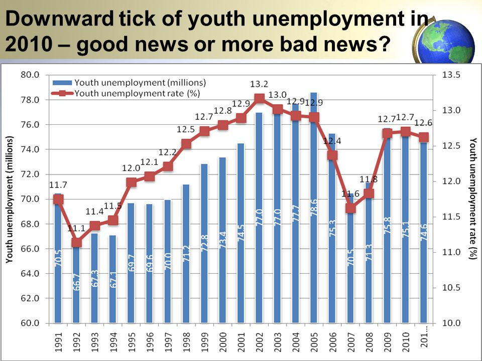 Downward tick of youth unemployment in 2010 – good news or more bad news