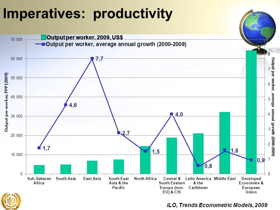 Imperatives: productivity