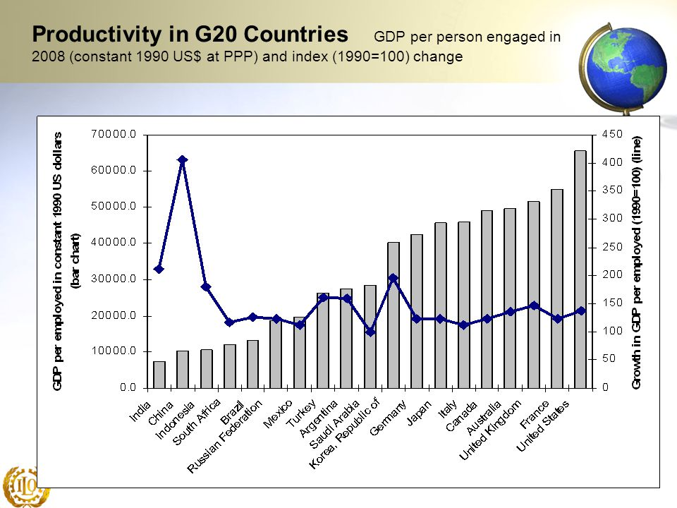 Productivity in G20 Countries GDP per person engaged in 2008 (constant 1990 US$ at PPP) and index (1990=100) change