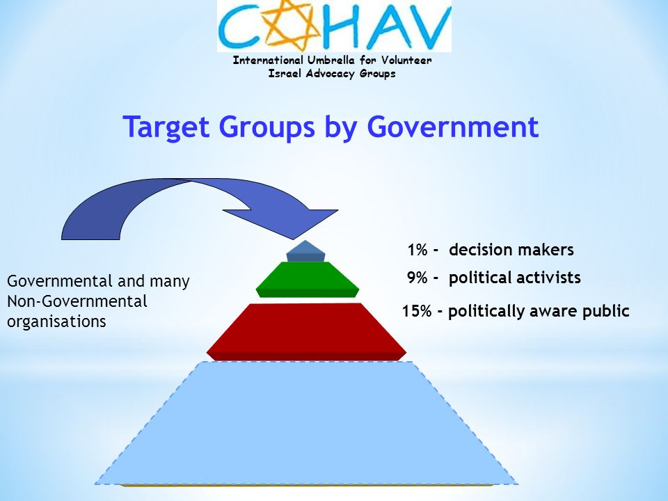 Target Groups by Government