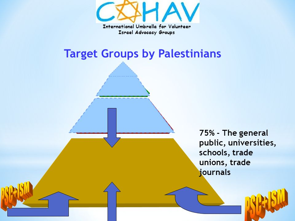 PSC+ISM PSC+ISM Target Groups by Palestinians 75% - The general