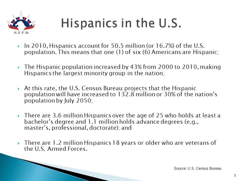 Hispanics in the U.S.
