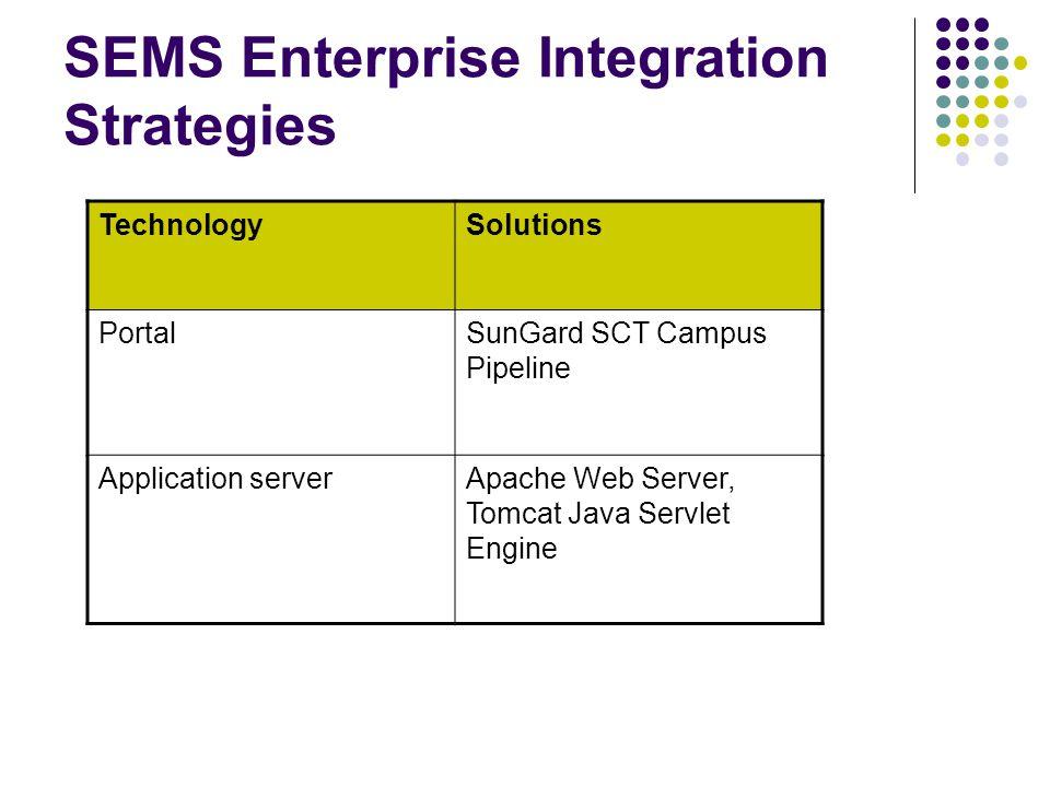 SEMS Enterprise Integration Strategies