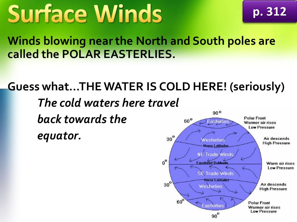 Surface Winds p Winds blowing near the North and South poles are called the POLAR EASTERLIES.