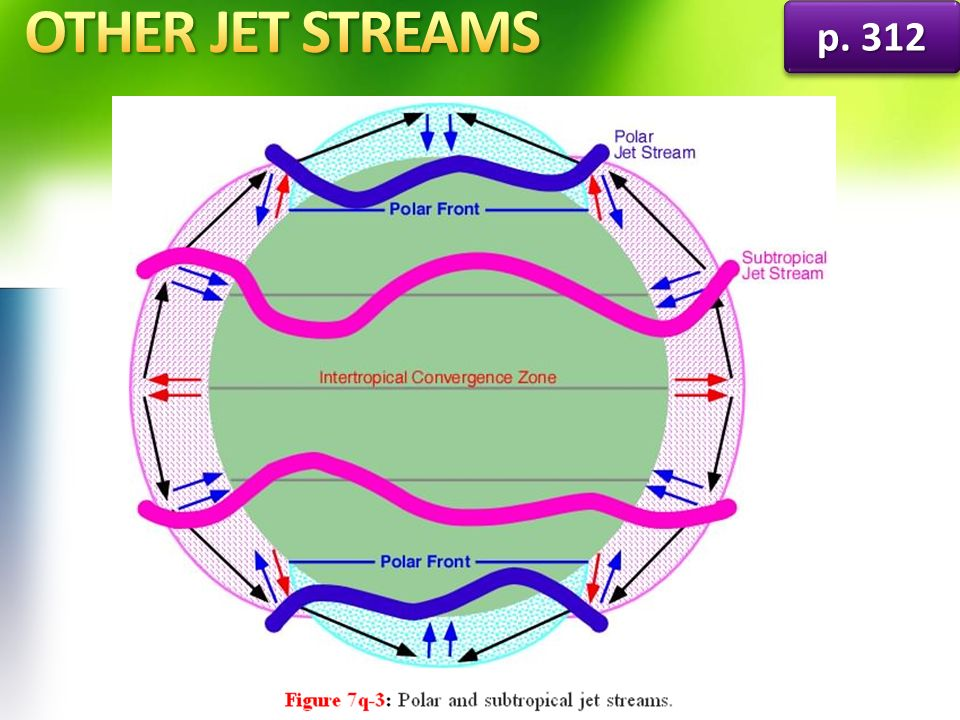 OTHER JET STREAMS p. 312