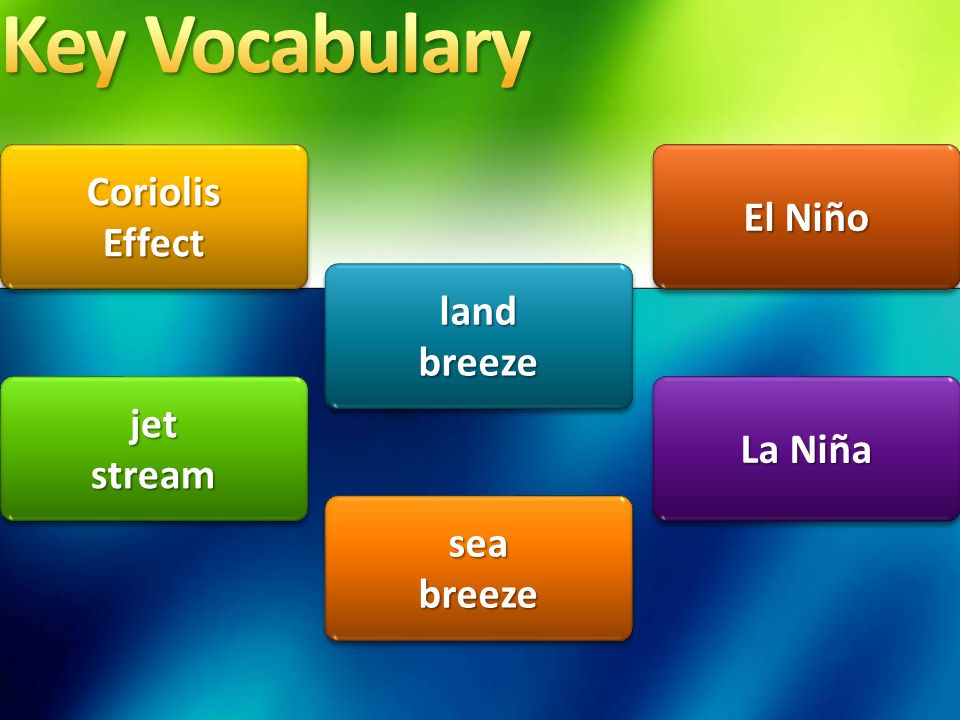 Key Vocabulary Coriolis El Niño Effect land breeze jet La Niña stream