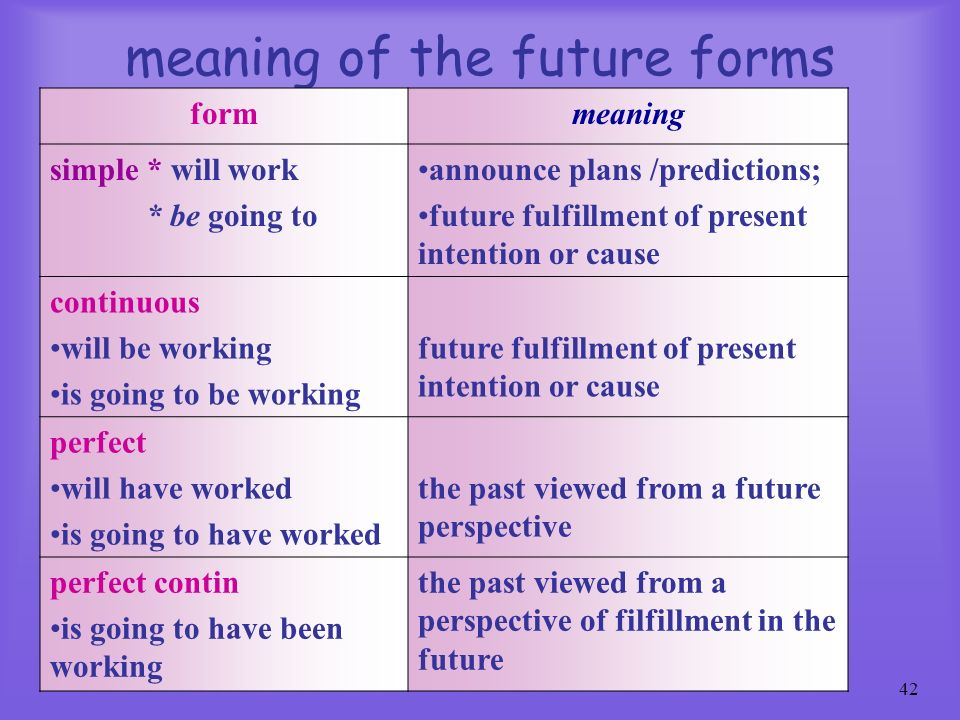 meaning of the future forms
